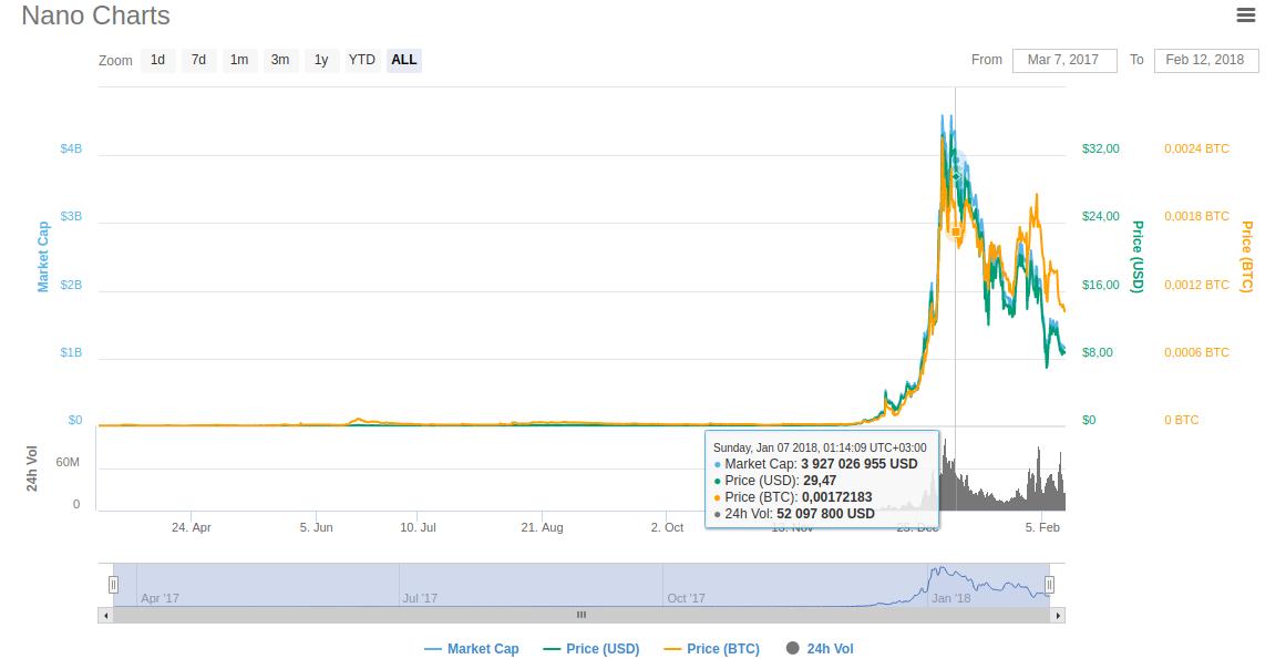 Нано торговля биржа bonus forex
